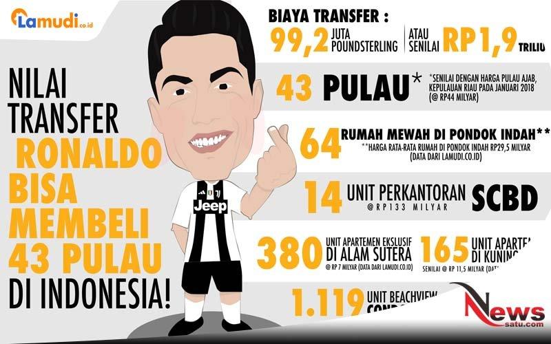 Nilai Transfer Ronaldo Bisa Membeli 43 Pulau Di Indonesia