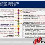 KPU Sumenep Sebut Pilkada Serentak 9 Desember 2020