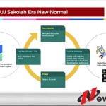 Edtech Indonesia, Berapa Terbuka Cara Berpikir Anda Tentang Platform Sekolah Online?